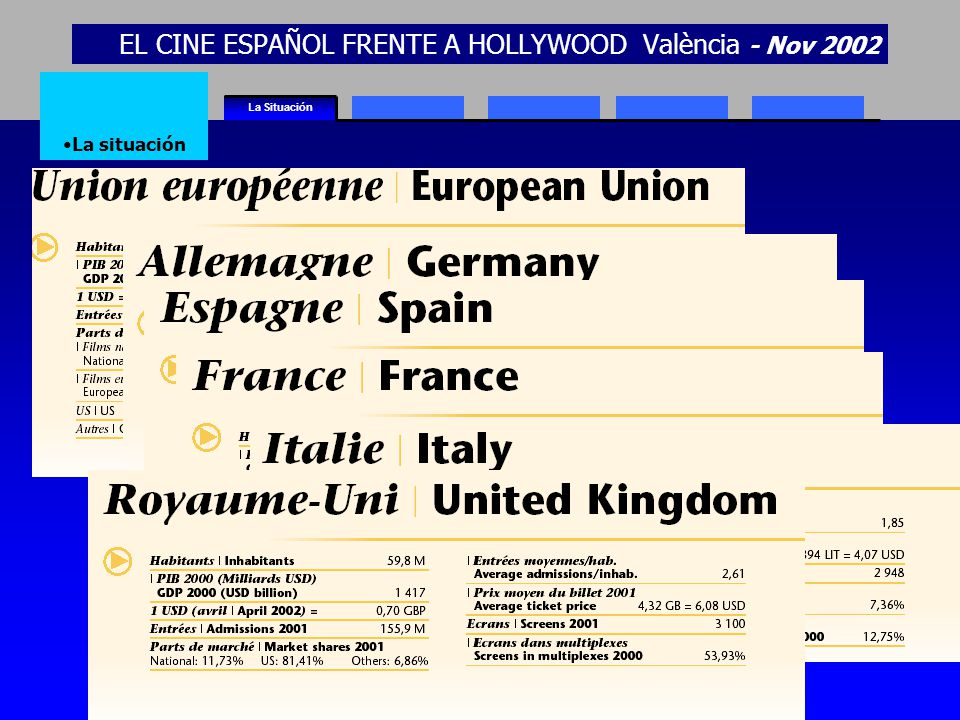 EL CINE ESPAÑOL FRENTE A HOLLYWOOD València - Nov 2002 La Situación La situación Source:EuropeanAudiovisual Observatory - LUMIERE Database NB: Market shares are calculated solely on the basis of films made in one country, including national co-productions.