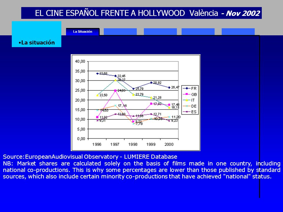 EL CINE ESPAÑOL FRENTE A HOLLYWOOD València - Nov 2002 La Situación La situación Source:EuropeanAudiovisual Observatory - LUMIERE Database NB: Market