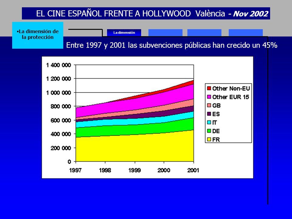 EL CINE ESPAÑOL FRENTE A HOLLYWOOD València - Nov 2002 La dimensión La dimensión de la protección Entre 1997 y 2001 las subvenciones públicas han crec
