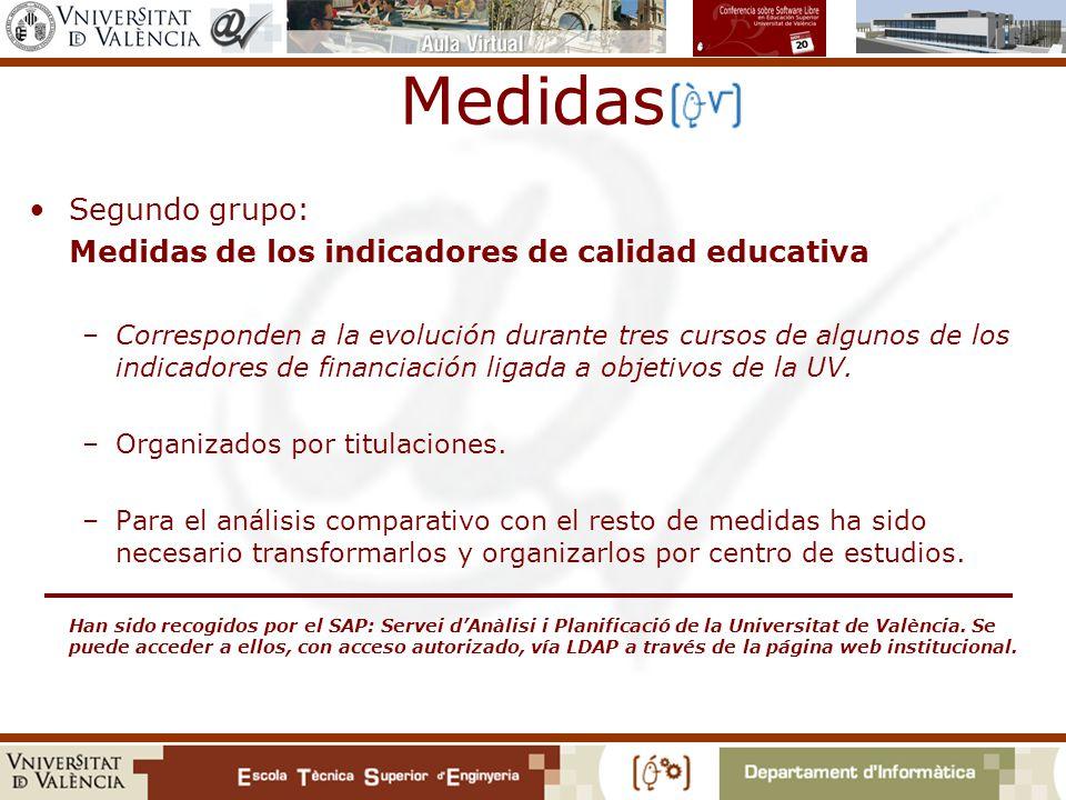 Medidas Segundo grupo: Medidas de los indicadores de calidad educativa –Corresponden a la evolución durante tres cursos de algunos de los indicadores de financiación ligada a objetivos de la UV.