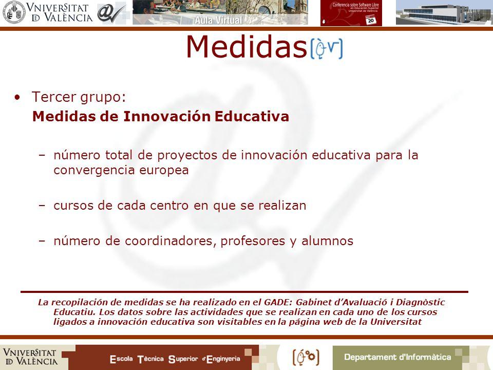 Medidas Tercer grupo: Medidas de Innovación Educativa –número total de proyectos de innovación educativa para la convergencia europea –cursos de cada centro en que se realizan –número de coordinadores, profesores y alumnos La recopilación de medidas se ha realizado en el GADE: Gabinet dAvaluació i Diagnòstic Educatiu.
