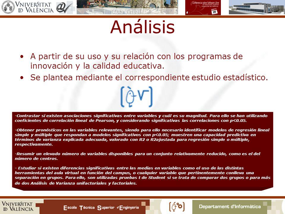 Análisis A partir de su uso y su relación con los programas de innovación y la calidad educativa.