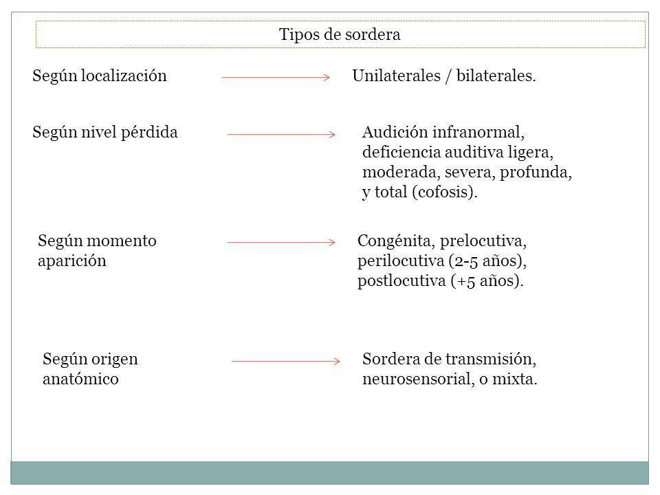 Tipos de sordera Unilaterales / bilaterales.Según localización Audición infranormal, deficiencia auditiva ligera, moderada, severa, profunda, y total