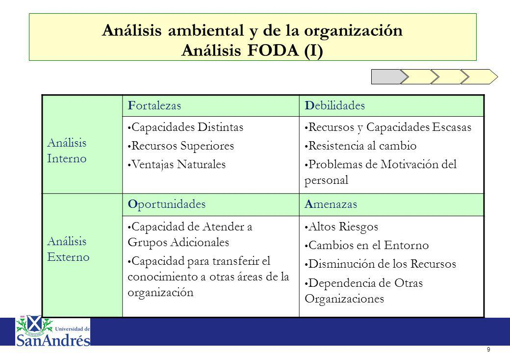 9 Análisis ambiental y de la organización Análisis FODA (I) Análisis Interno FortalezasDebilidades Capacidades Distintas Recursos Superiores Ventajas
