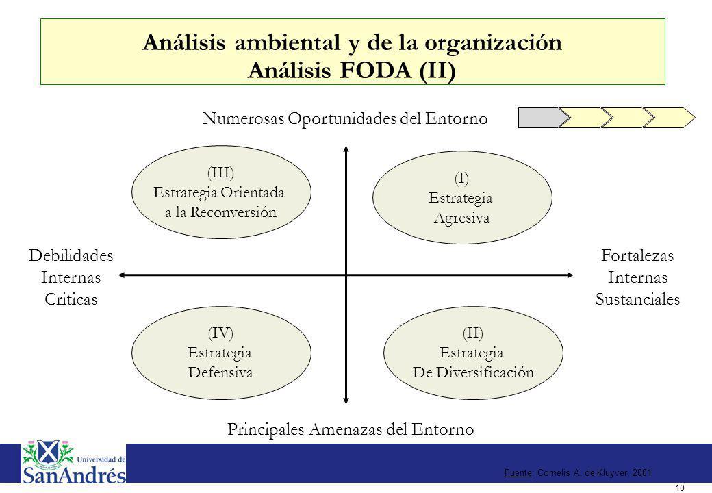 10 Numerosas Oportunidades del Entorno Principales Amenazas del Entorno Fortalezas Internas Sustanciales Debilidades Internas Criticas (III) Estrategi