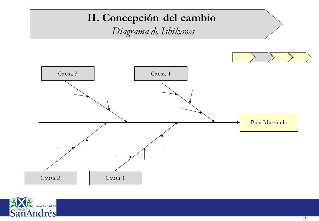 13 Baja Matricula Causa 1Causa 2 Causa 3Causa 4 II. Concepción del cambio Diagrama de Ishikawa