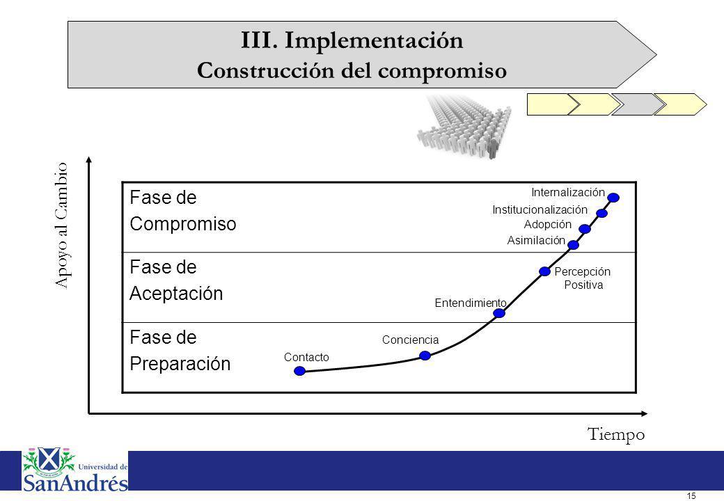 15 Fase de Compromiso Fase de Aceptación Fase de Preparación Contacto Conciencia Entendimiento Percepción Positiva Asimilación Adopción Institucionali