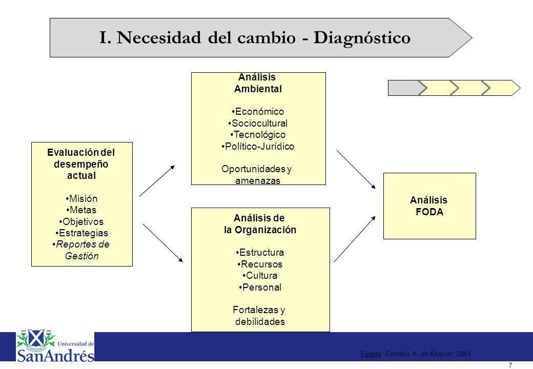 7 Fuente: Cornelis A. de Kluyver, 2001 Evaluación del desempeño actual Misión Metas Objetivos Estrategias Reportes de Gestión Análisis Ambiental Econó