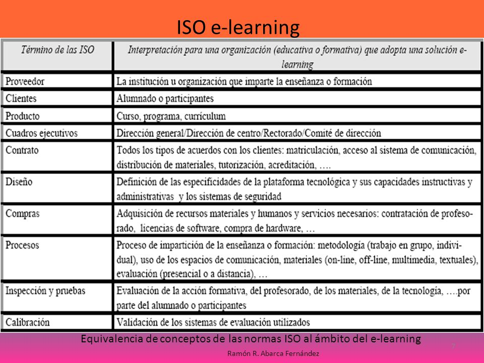 Equivalencia de conceptos de las normas ISO al ámbito del e-learning ISO e-learning 7