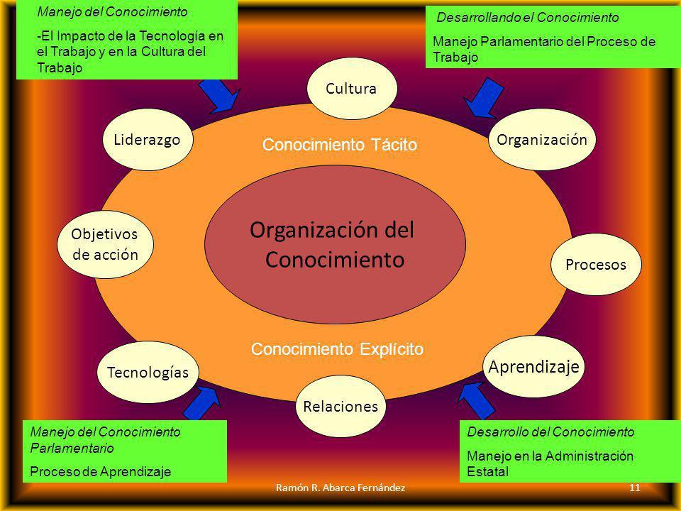 Organización del Conocimiento Aprendizaje LiderazgoOrganización Tecnologías Procesos Relaciones Cultura Objetivos de acción Conocimiento Tácito Conoci