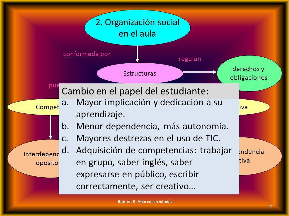 2. Organización social en el aula Estructuras pueden ser Competitiva caracterizadas por Individualista conformada por Cooperativa Interdependencia opo