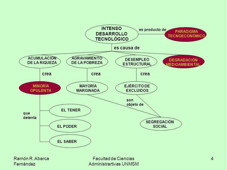 Ramón R. Abarca Fernández Facultad de Ciencias Administrartivas UNMSM 4 ACUMULACIÓN DE LA RIQUEZA AGRAVAMIENTO DE LA POBREZA DESEMPLEO ESTRUCTURAL DEG