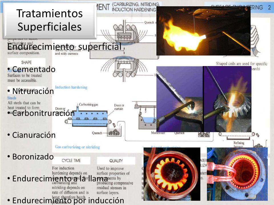 Endurecimiento superficial Cementado Nitruración Carbonitruración Cianuración Boronizado Endurecimiento a la llama Endurecimiento por inducción Tratam