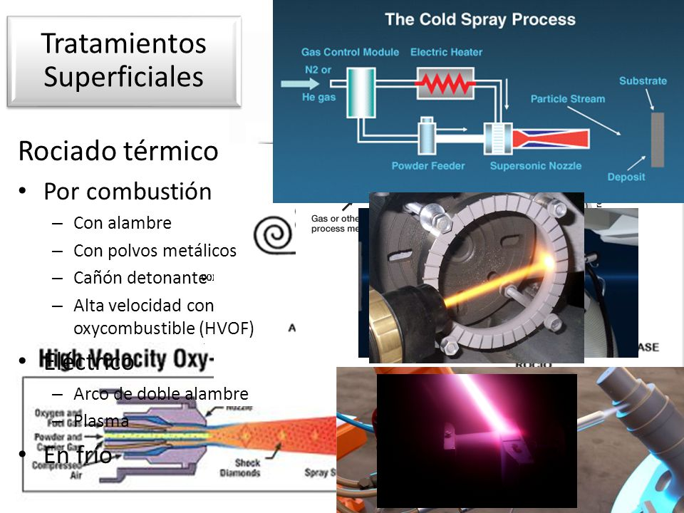 Rociado térmico Por combustión – Con alambre – Con polvos metálicos – Cañón detonante – Alta velocidad con oxycombustible (HVOF) Eléctrico – Arco de d