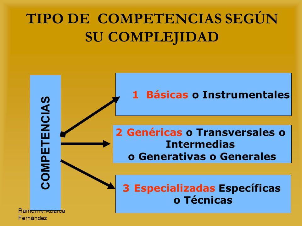 Ramón R. Abarca Fernández 14 TIPO DE COMPETENCIAS SEGÚN SU COMPLEJIDAD 1 Básicas o Instrumentales 2G2Genéricas o Transversales o Intermedias o Generat