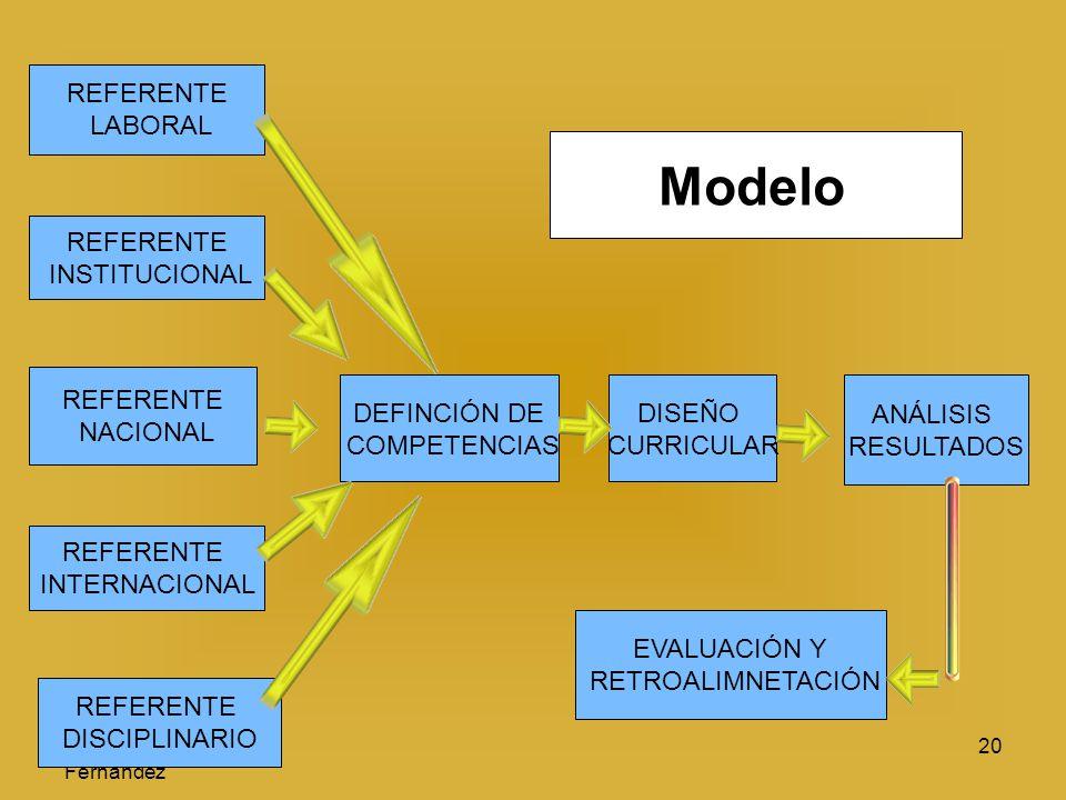 Ramón R. Abarca Fernández 20 REFERENTE LABORAL REFERENTE INSTITUCIONAL REFERENTE NACIONAL REFERENTE DISCIPLINARIO REFERENTE INTERNACIONAL DEFINCIÓN DE