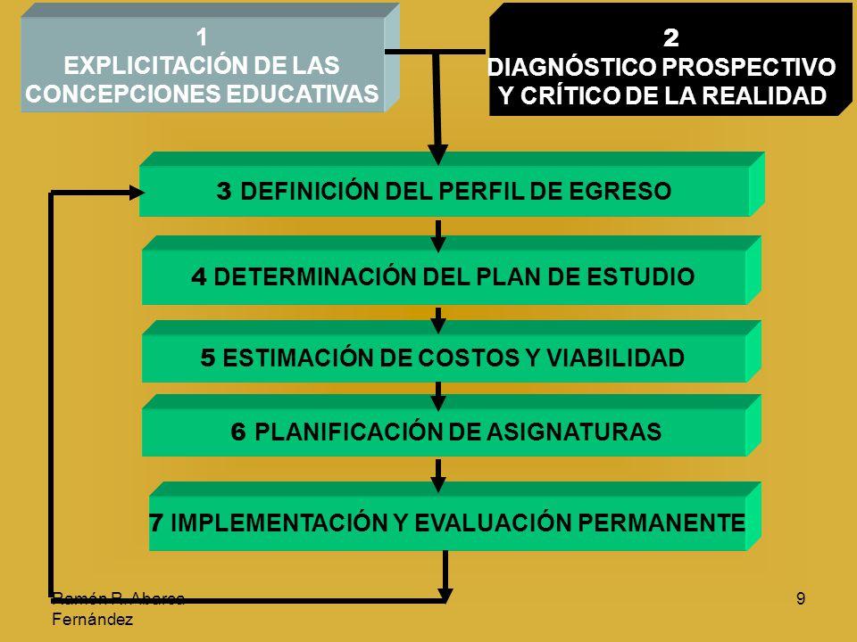 Ramón R. Abarca Fernández 9 1 EXPLICITACIÓN DE LAS CONCEPCIONES EDUCATIVAS 2 DIAGNÓSTICO PROSPECTIVO Y CRÍTICO DE LA REALIDAD 3 D EFINICIÓN DEL PERFIL
