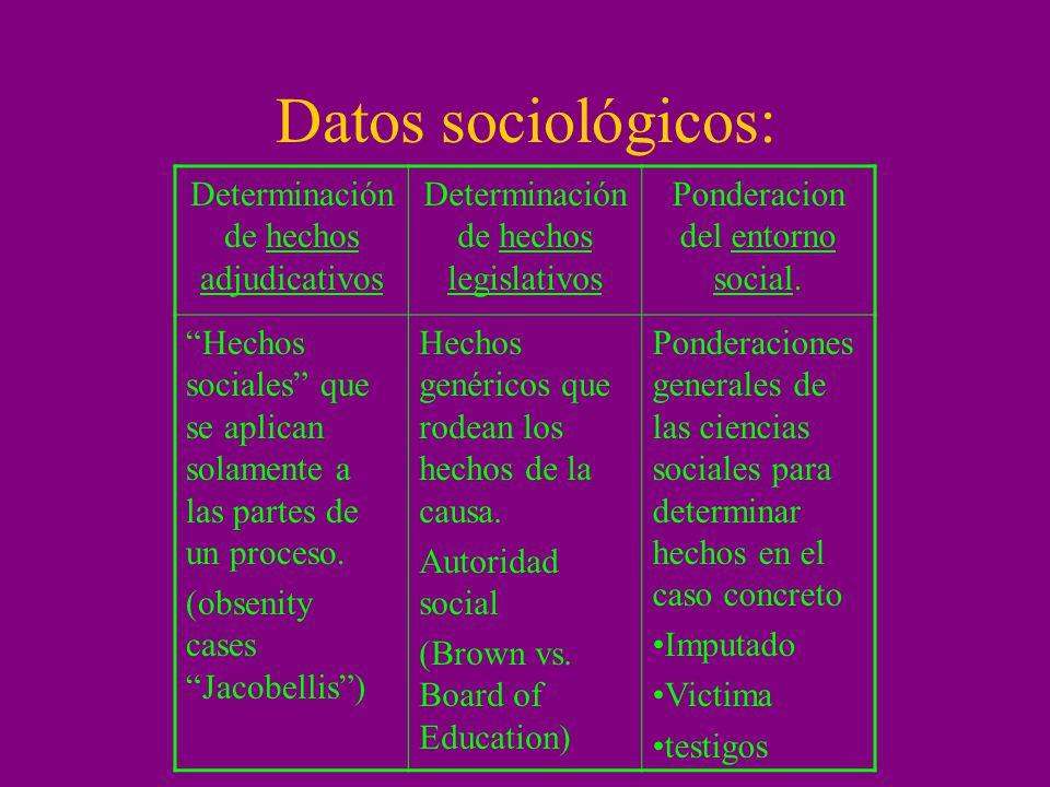 Datos sociológicos: Determinación de hechos adjudicativos Determinación de hechos legislativos Ponderacion del entorno social. Hechos sociales que se