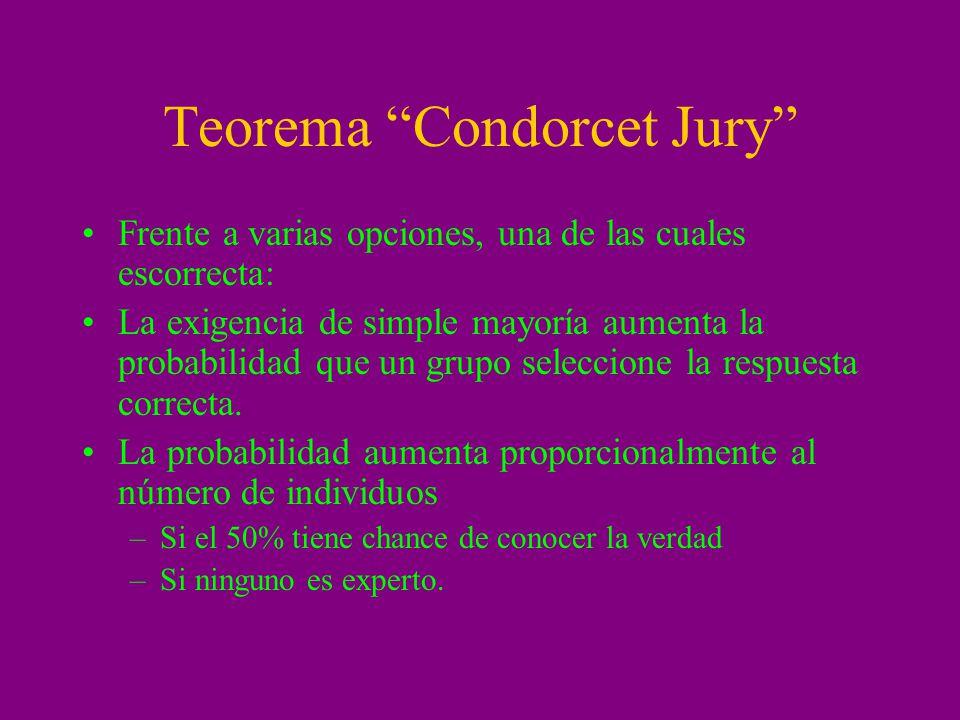 Teorema Condorcet Jury Frente a varias opciones, una de las cuales escorrecta: La exigencia de simple mayoría aumenta la probabilidad que un grupo sel