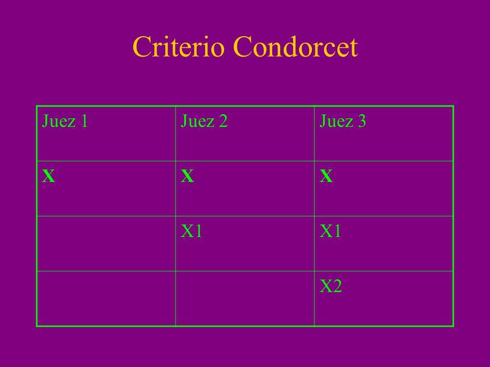 Criterio Condorcet Juez 1Juez 2Juez 3 XXX X1 X2