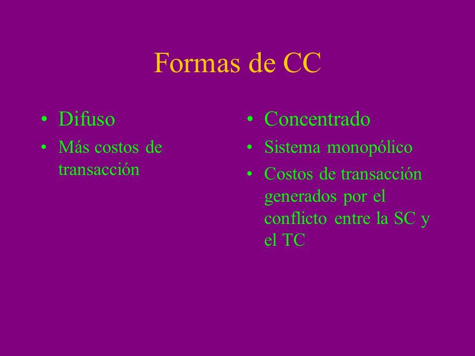 Formas de CC Difuso Más costos de transacción Concentrado Sistema monopólico Costos de transacción generados por el conflicto entre la SC y el TC