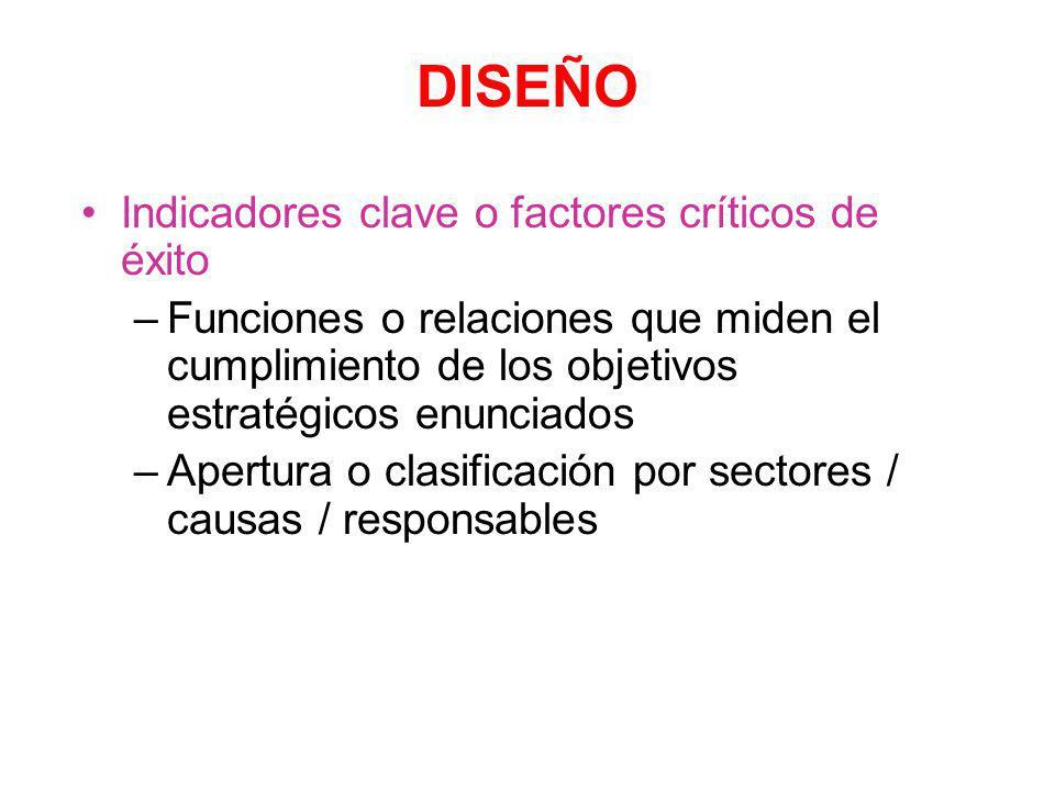 Determinar : Areas / subáreas clave –Estructura Organizacional –Secuencia de Procesos DISEÑO