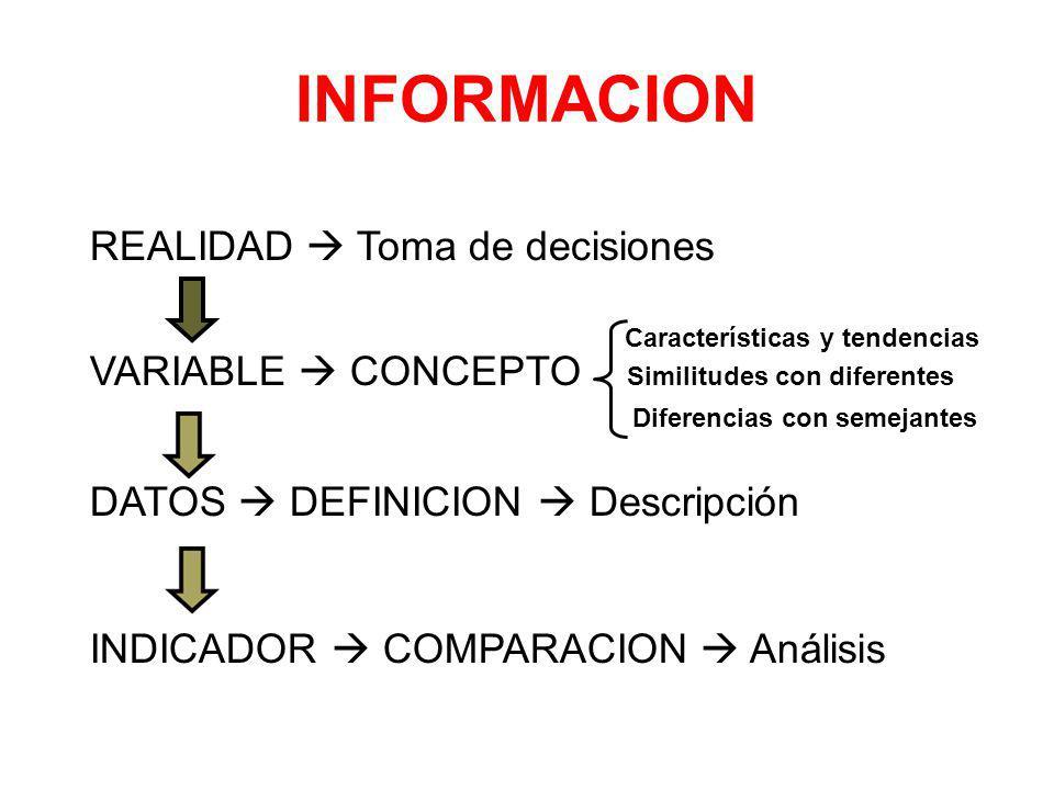 INFORMACION REALIDAD Toma de decisiones Características y tendencias VARIABLE CONCEPTO Similitudes con diferentes Diferencias con semejantes DATOS DEFINICION Descripción INDICADOR COMPARACION Análisis