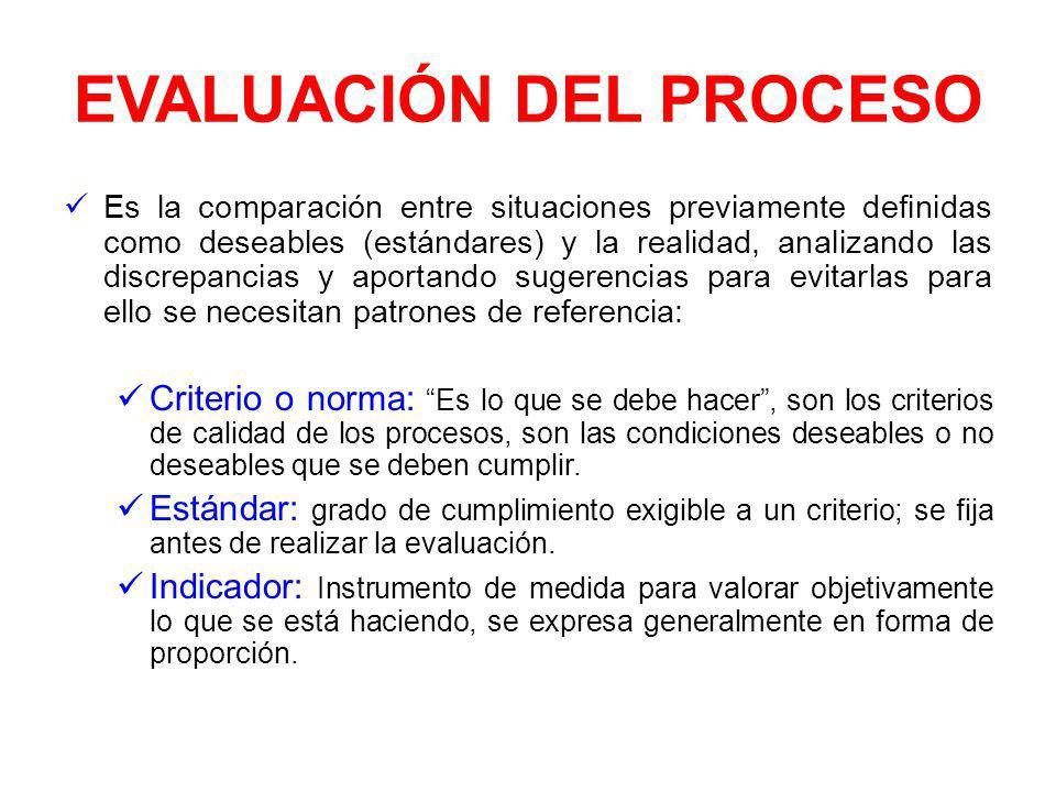 EVALUACIÓN Y CONTROL DEL PROCESO El seguimiento y la medición del proceso constituyen la base para saber: Qué se está obteniendo. En qué extensión se