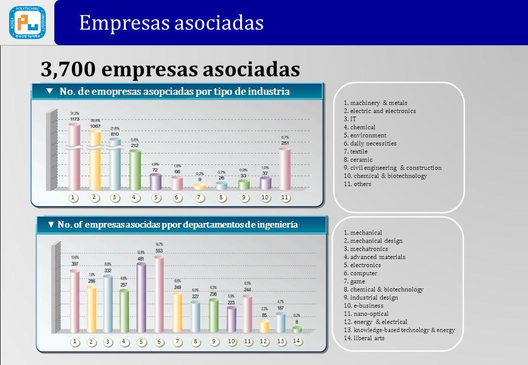 Empresas asociadas 3,700 empresas asociadas Partner Companies No. of empresas asocidas ppor departamentos de ingeniería No. de emopresas asopciadas po
