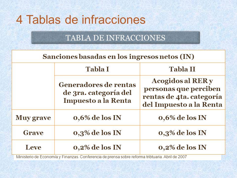 Ministerio de Economía y Finanzas. Conferencia de prensa sobre reforma tribtuaria. Abril de 2007 Sanciones basadas en los ingresos netos (IN) Tabla IT