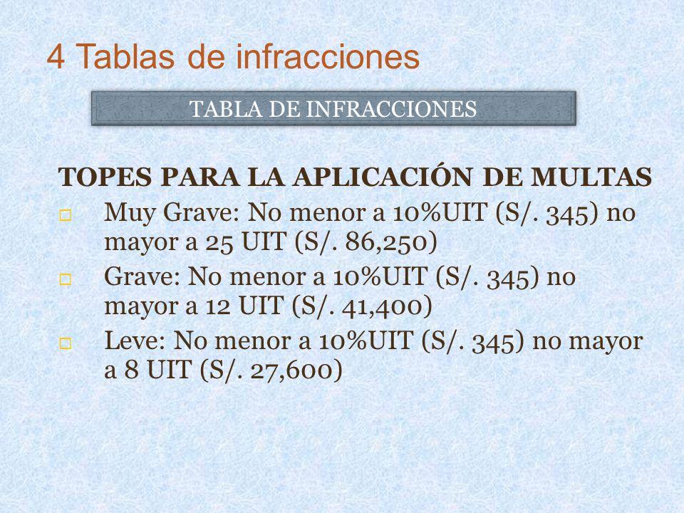 TOPES PARA LA APLICACIÓN DE MULTAS Muy Grave: No menor a 10%UIT (S/. 345) no mayor a 25 UIT (S/. 86,250) Grave: No menor a 10%UIT (S/. 345) no mayor a