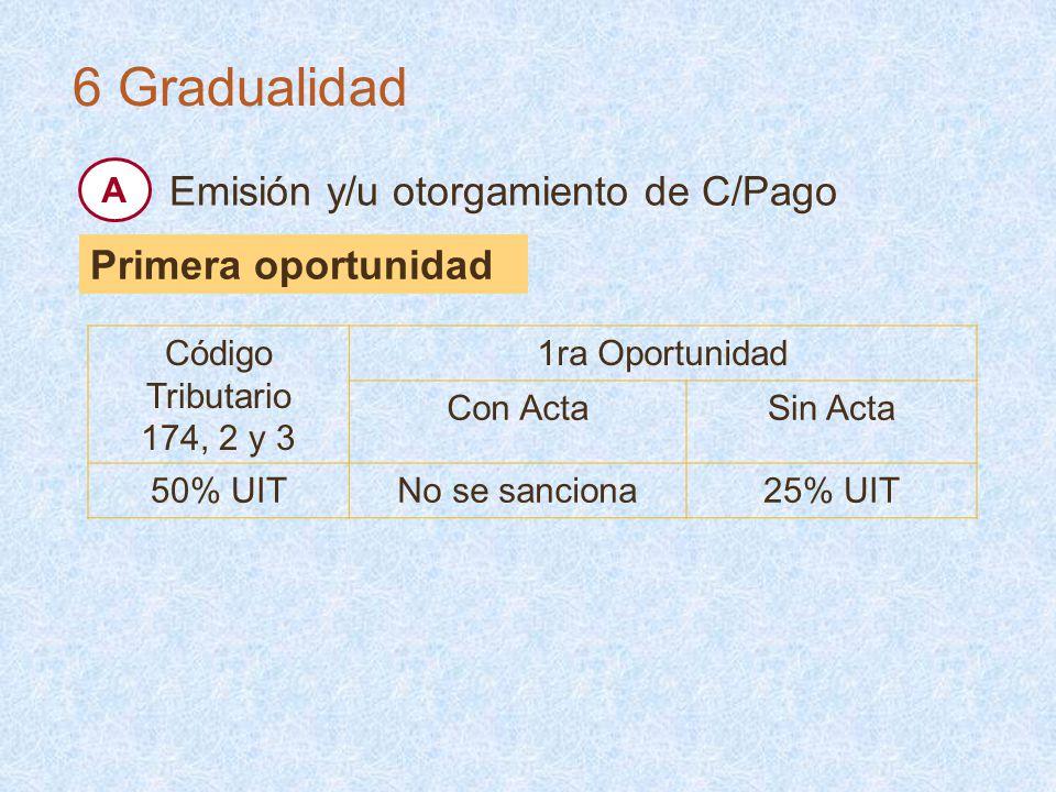 Código Tributario 174, 2 y 3 1ra Oportunidad Con ActaSin Acta 50% UITNo se sanciona25% UIT Primera oportunidad 6 Gradualidad Emisión y/u otorgamiento