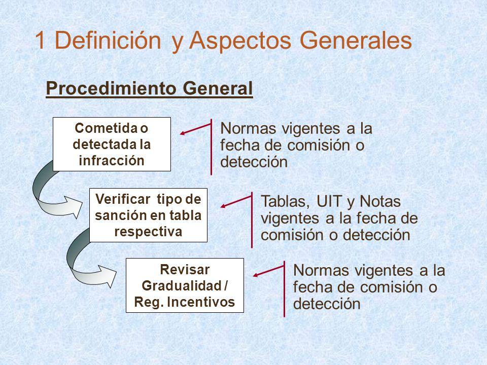 Procedimiento General Normas vigentes a la fecha de comisión o detección Tablas, UIT y Notas vigentes a la fecha de comisión o detección Revisar Gradu