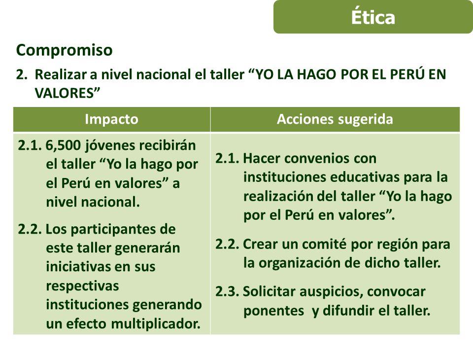 Compromiso 2.Realizar a nivel nacional el taller YO LA HAGO POR EL PERÚ EN VALORES ImpactoAcciones sugerida 2.1.