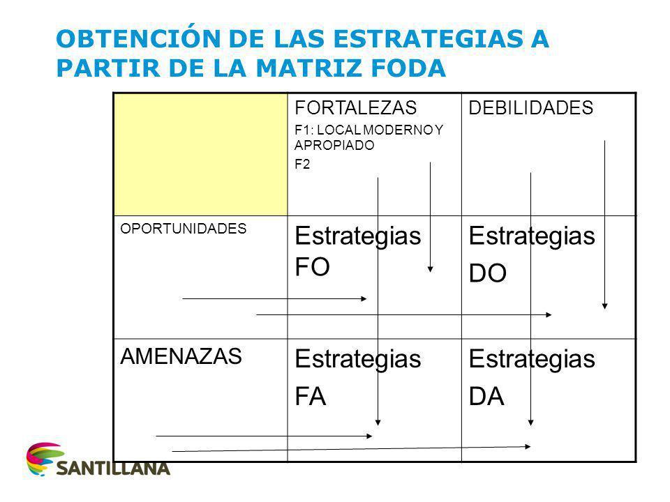 FORTALEZAS F1: LOCAL MODERNO Y APROPIADO F2 DEBILIDADES OPORTUNIDADES Estrategias FO Estrategias DO AMENAZAS Estrategias FA Estrategias DA OBTENCIÓN D