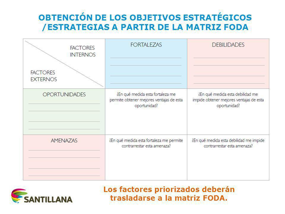 OBTENCIÓN DE LOS OBJETIVOS ESTRATÉGICOS /ESTRATEGIAS A PARTIR DE LA MATRIZ FODA Los factores priorizados deberán trasladarse a la matriz FODA.