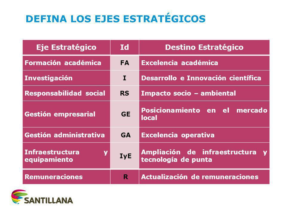DEFINA LOS EJES ESTRATÉGICOS Eje EstratégicoIdDestino Estratégico Formación académicaFAExcelencia académica InvestigaciónIDesarrollo e Innovación cien