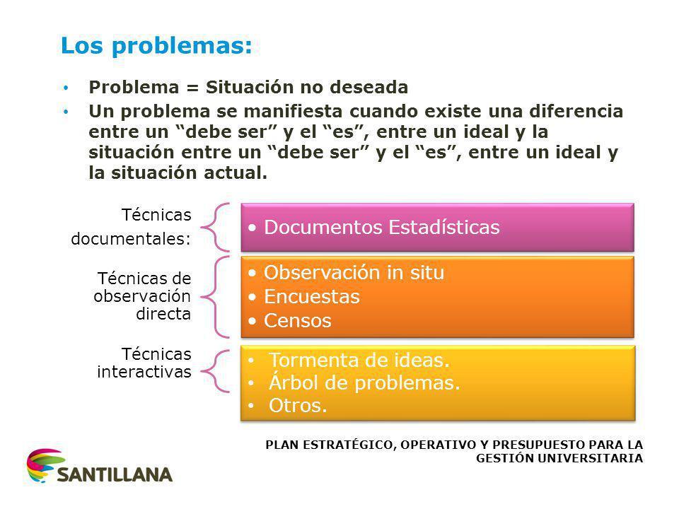 Los problemas: Problema = Situación no deseada Un problema se manifiesta cuando existe una diferencia entre un debe ser y el es, entre un ideal y la s