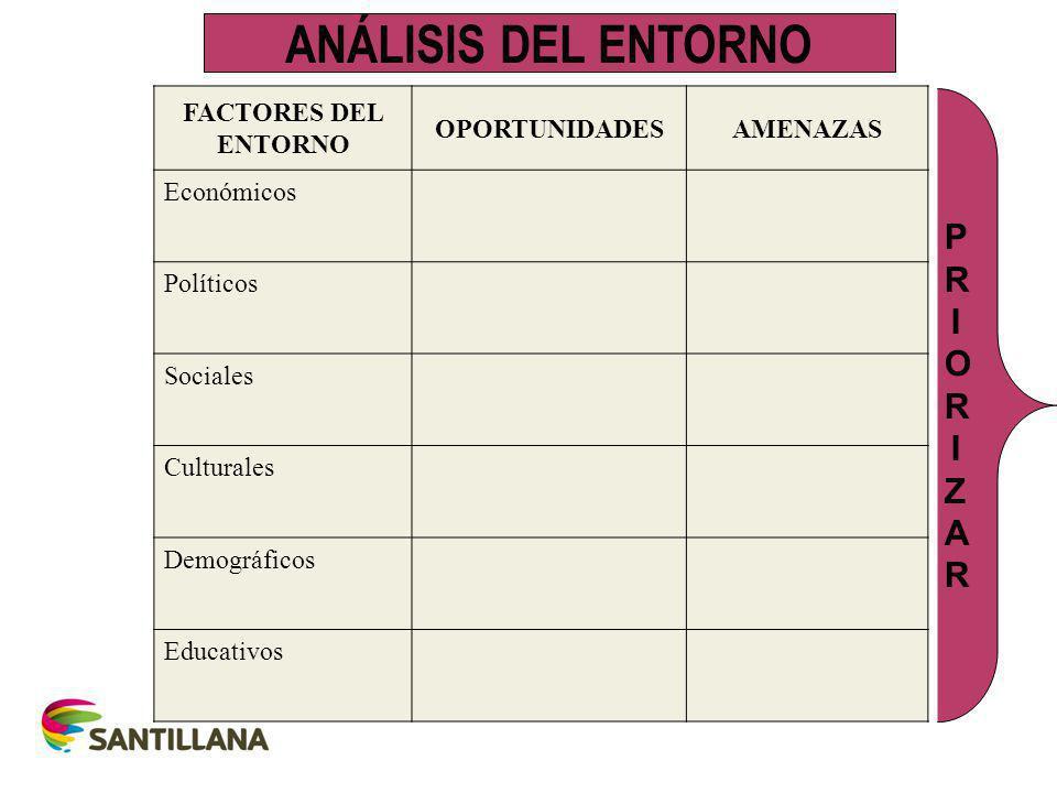 FACTORES DEL ENTORNO OPORTUNIDADESAMENAZAS Económicos Políticos Sociales Culturales Demográficos Educativos ANÁLISIS DEL ENTORNO PRIORIZARPRIORIZAR