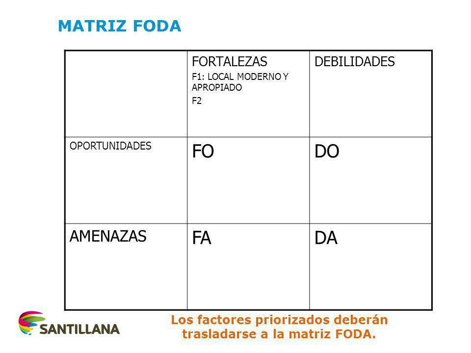FORTALEZAS F1: LOCAL MODERNO Y APROPIADO F2 DEBILIDADES OPORTUNIDADES FODO AMENAZAS FADA MATRIZ FODA Los factores priorizados deberán trasladarse a la