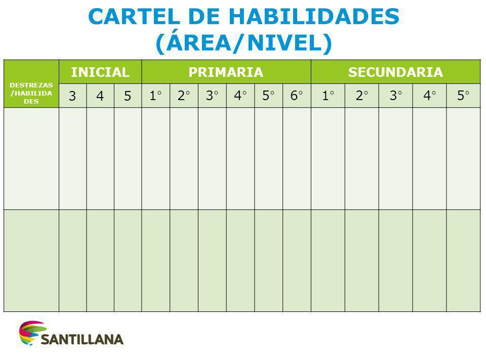 CARTEL DE HABILIDADES (ÁREA/NIVEL) DESTREZAS /HABILIDA DES INICIALPRIMARIASECUNDARIA 3451°2°3°4°5°6°1°2°3°4°5°
