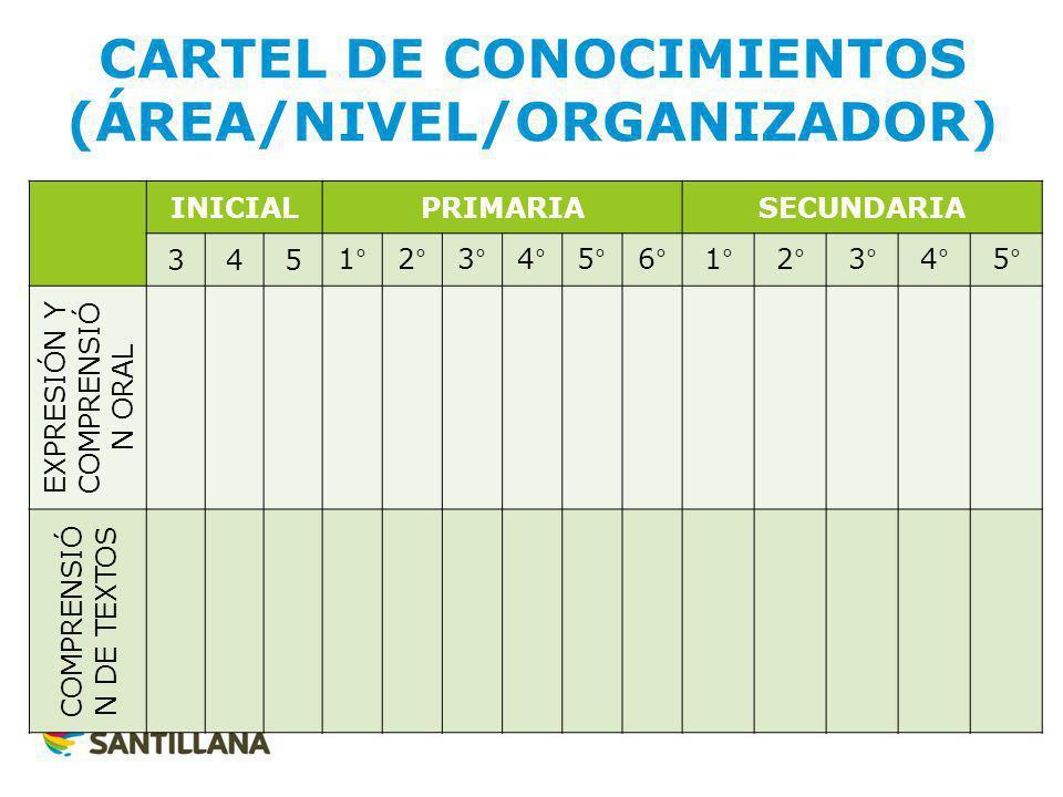CARTEL DE CONOCIMIENTOS (ÁREA/NIVEL/ORGANIZADOR) INICIALPRIMARIASECUNDARIA 3451°2°3°4°5°6°1°2°3°4°5° EXPRESIÓN Y COMPRENSIÓ N ORAL COMPRENSIÓ N DE TEXTOS
