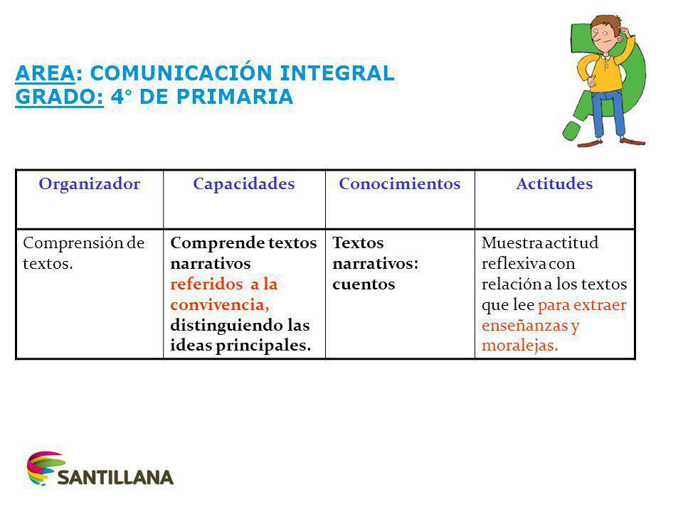 AREA: COMUNICACIÓN INTEGRAL GRADO: 4° DE PRIMARIA OrganizadorCapacidadesConocimientosActitudes Comprensión de textos.
