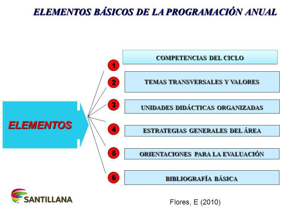 COMPETENCIAS DEL CICLO TEMAS TRANSVERSALES Y VALORES UNIDADES DIDÁCTICAS ORGANIZADAS ESTRATEGIAS GENERALES DEL ÁREA ORIENTACIONES PARA LA EVALUACIÓN BIBLIOGRAFÍA BÁSICA ELEMENTOS 1 2 3 4 5 6 ELEMENTOS BÁSICOS DE LA PROGRAMACIÓN ANUAL Flores, E (2010)