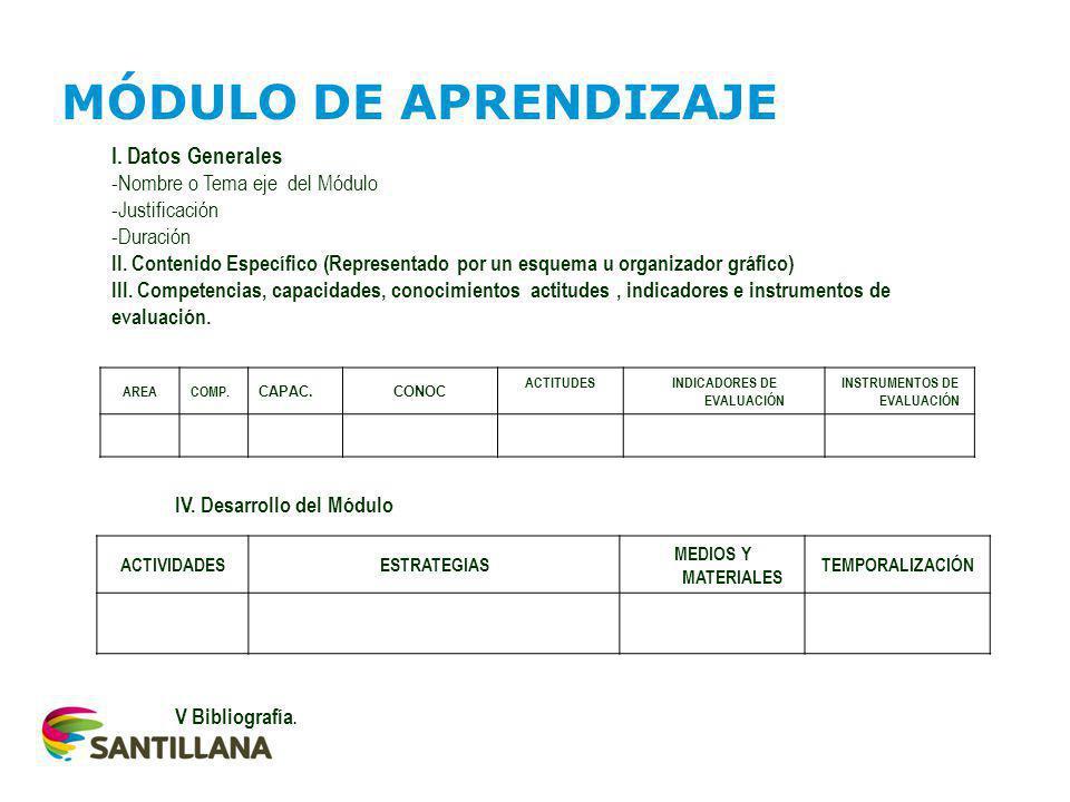 I.Datos Generales -Nombre o Tema eje del Módulo -Justificación -Duración II.