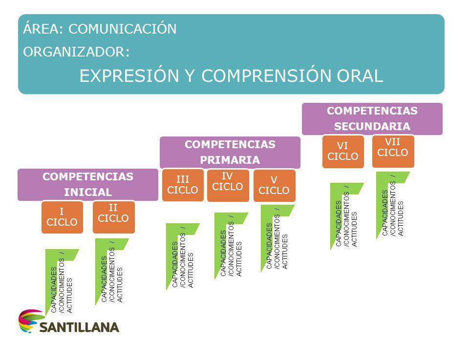 CAPACIDADES /CONOCIMIENTOS / ACTITUDES ÁREA: COMUNICACIÓN ORGANIZADOR: EXPRESIÓN Y COMPRENSIÓN ORAL COMPETENCIAS SECUNDARIA COMPETENCIAS PRIMARIA COMPETENCIAS PRIMARIA COMPETENCIAS INICIAL IV CICLO III CICLO V CICLO II CICLO I CICLO VII CICLO VI CICLO CAPACIDADES /CONOCIMIENTOS / ACTITUDES