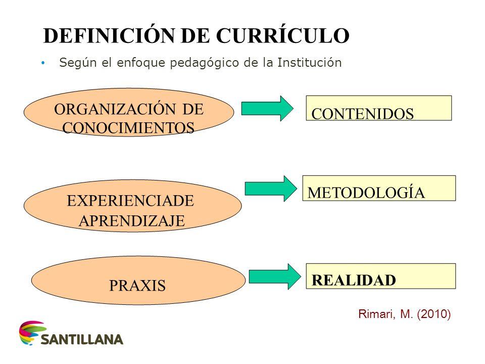 ORGANIZACIÓN DE CONOCIMIENTOS EXPERIENCIADE APRENDIZAJE PRAXIS CONTENIDOS METODOLOGÍA REALIDAD PROYECTO CURRICUR INSTITUCIONAL Rimari, M. (2010) DEFIN