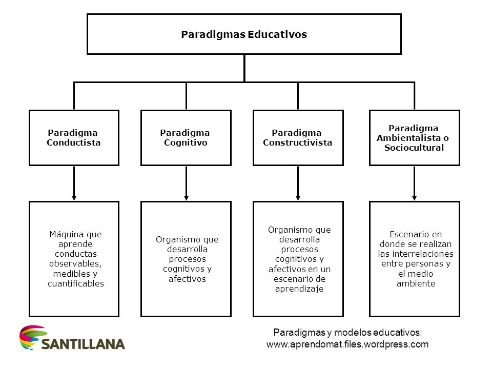 Paradigmas Educativos Paradigma Conductista Paradigma Cognitivo Paradigma Constructivista Paradigma Ambientalista o Sociocultural Máquina que aprende conductas observables, medibles y cuantificables Organismo que desarrolla procesos cognitivos y afectivos Organismo que desarrolla procesos cognitivos y afectivos en un escenario de aprendizaje Escenario en donde se realizan las interrelaciones entre personas y el medio ambiente Paradigmas y modelos educativos: www.aprendomat.files.wordpress.com