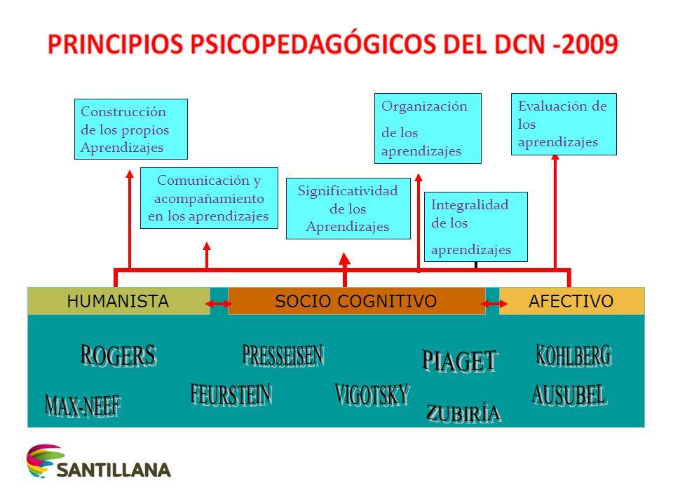 HUMANISTASOCIO COGNITIVOAFECTIVO Construcción de los propios Aprendizajes Comunicación y acompañamiento en los aprendizajes Significatividad de los Aprendizajes Organización de los aprendizajes Integralidad de los aprendizajes Evaluación de los aprendizajes