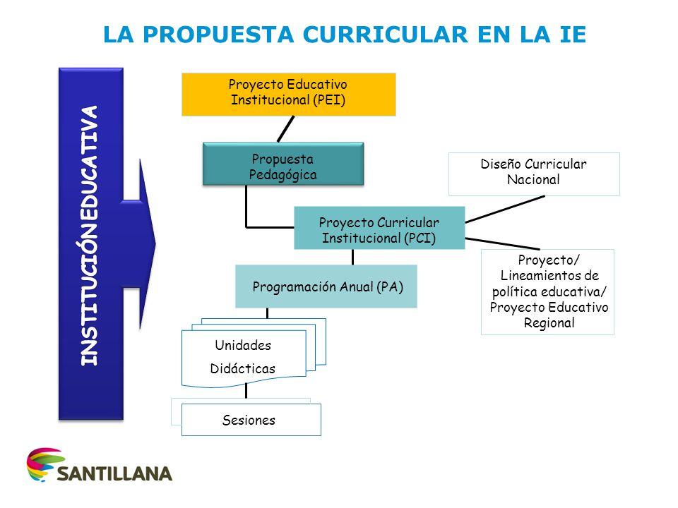 Proyecto Educativo Institucional (PEI) Propuesta Pedagógica Proyecto Curricular Institucional (PCI) Programación Anual (PA) Diseño Curricular Nacional Proyecto/ Lineamientos de política educativa/ Proyecto Educativo Regional Unidades Didácticas Sesiones LA PROPUESTA CURRICULAR EN LA IE